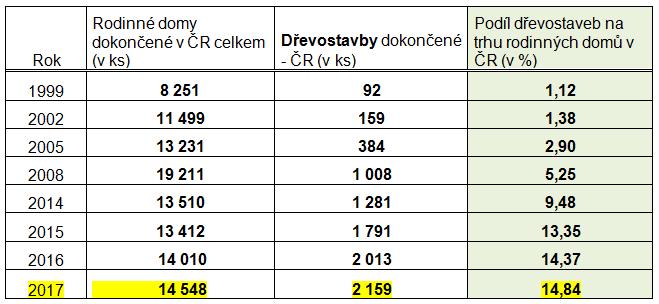 Vývoj trhu dřevostaveb v ČR